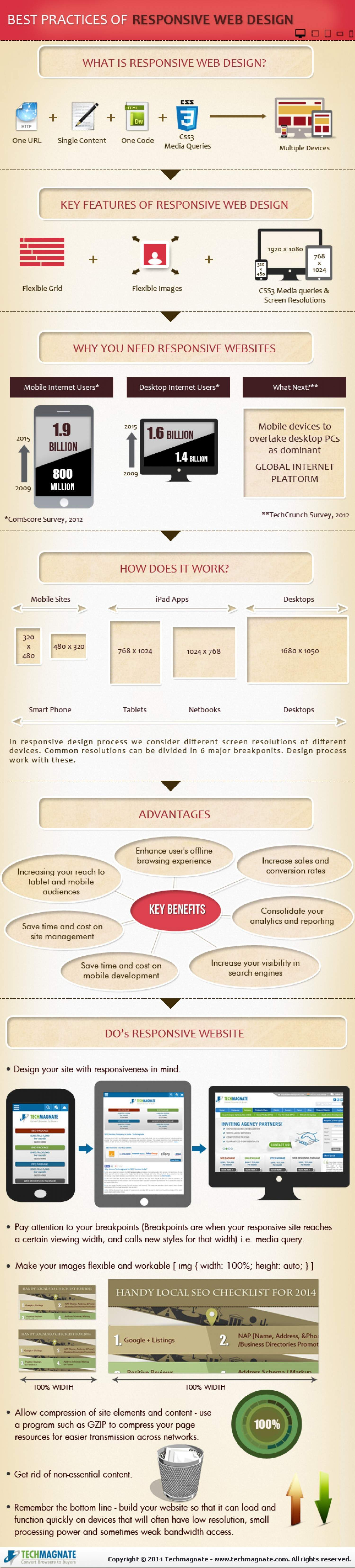 best practices of responsive web design infographic