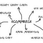 What Features an Ecommerce Website Should Have?