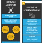 The UX DESIGN Process (Infographic)