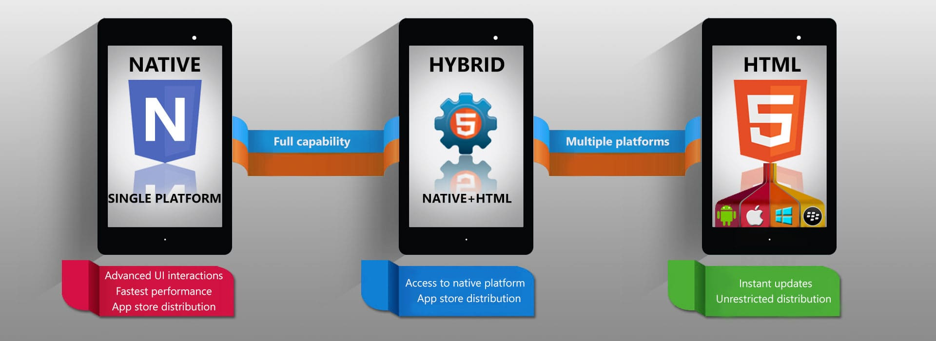 native vs hybrid vs HTML5