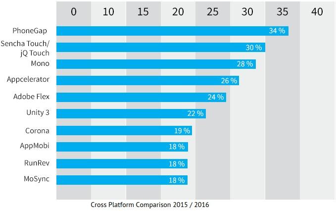 Cross Platform Mobile App Development Frameworks Comparison