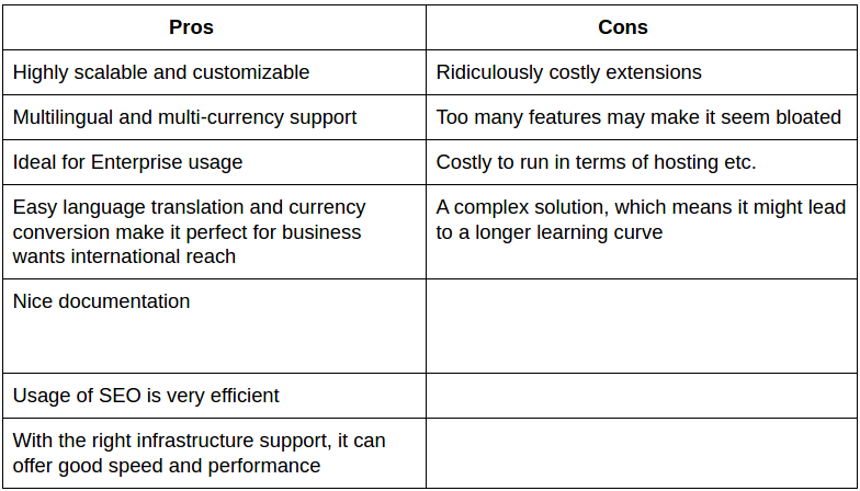 Magento Pros and Cons.