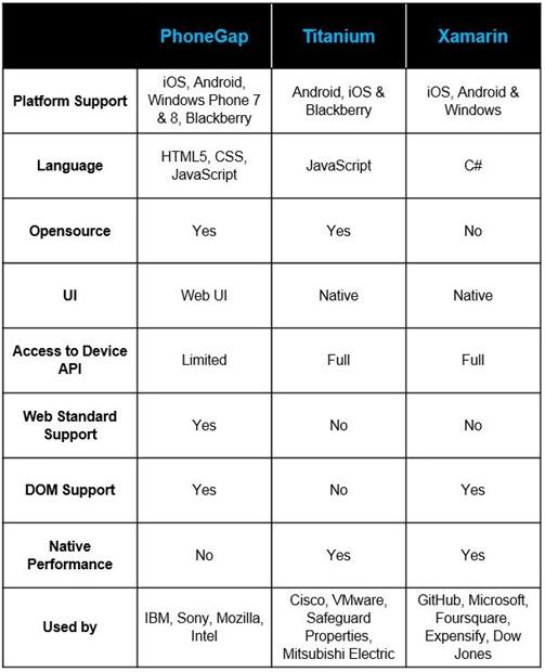 PhoneGap vs Xamarin vs Titanium features