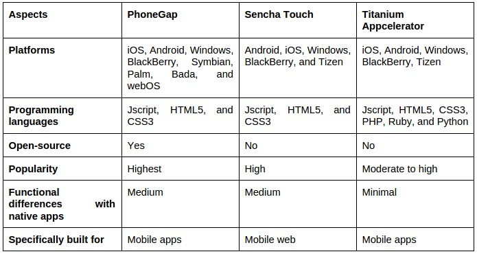 Phonegap vs Sencha Touch vs Titanium table 1