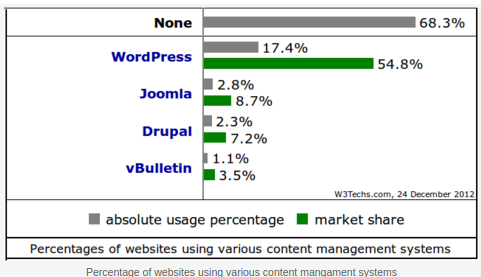 Websites Using Different CMS