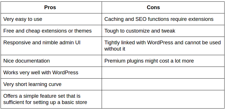 Magento_Vs_WooCommerce_Vs_OpenCart_logo Pros and Cons