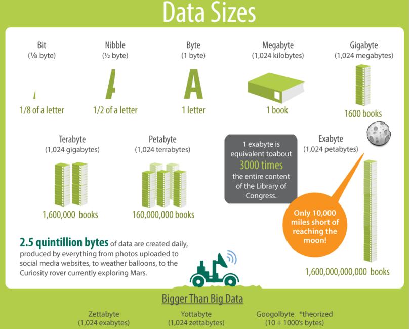 big data size
