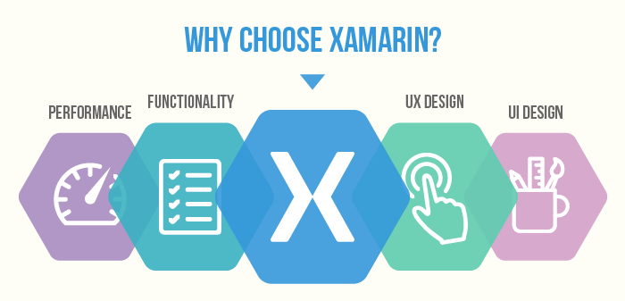 Why choose xamrin