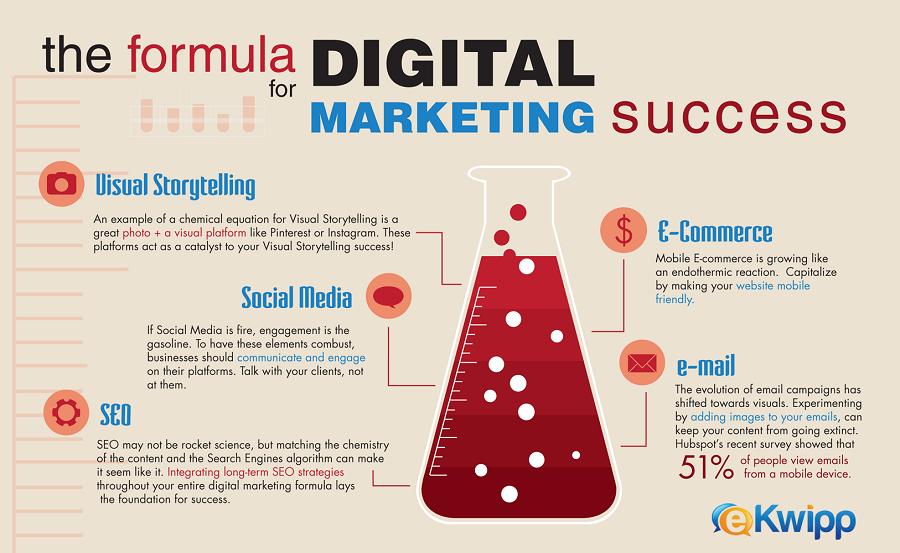 Digital Marketing Tips Success