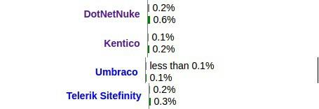 ASP.NET CMS Usage Stats
