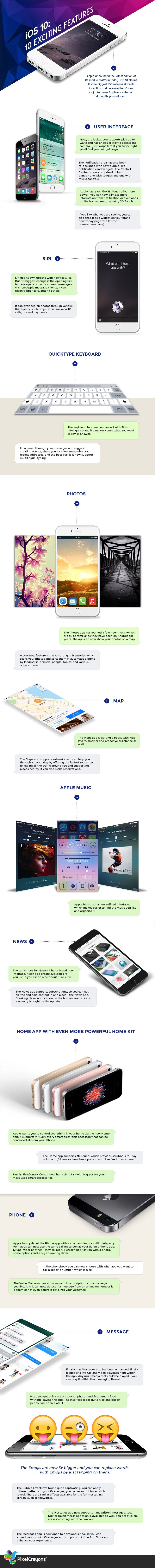 iOS 10 new/latest features infographic