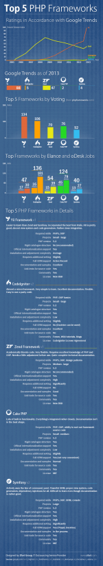 Top 5 PHP Frameworks Comparison (Infographic)