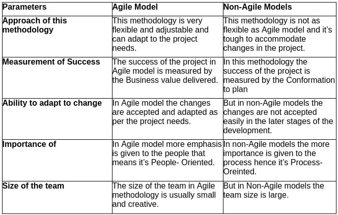 7 Project Management Best Practices