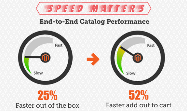 Magento 1 Vs Magento 2 speed