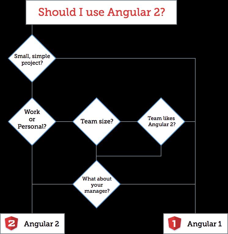 angular2-or-1