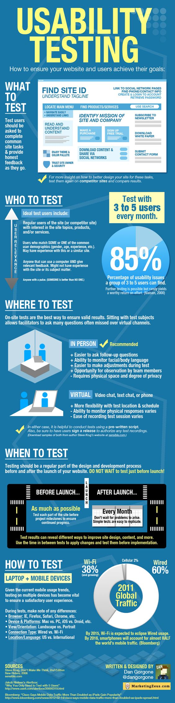 Importance of Usability Testing in Website Designing- Infographic