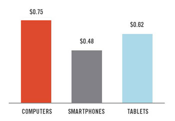 Mobile Traffic Goes Up in 2013, But Why Are Conversions Still Low?