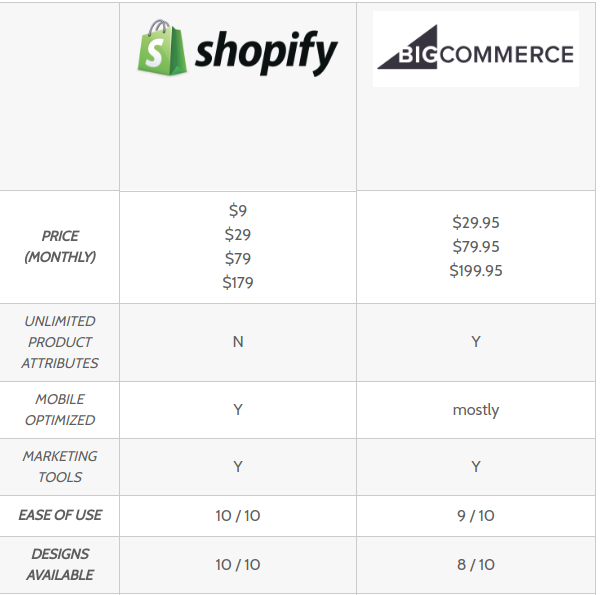 Compare BigCommerce vs Shopify Which Is Best Comparison Table