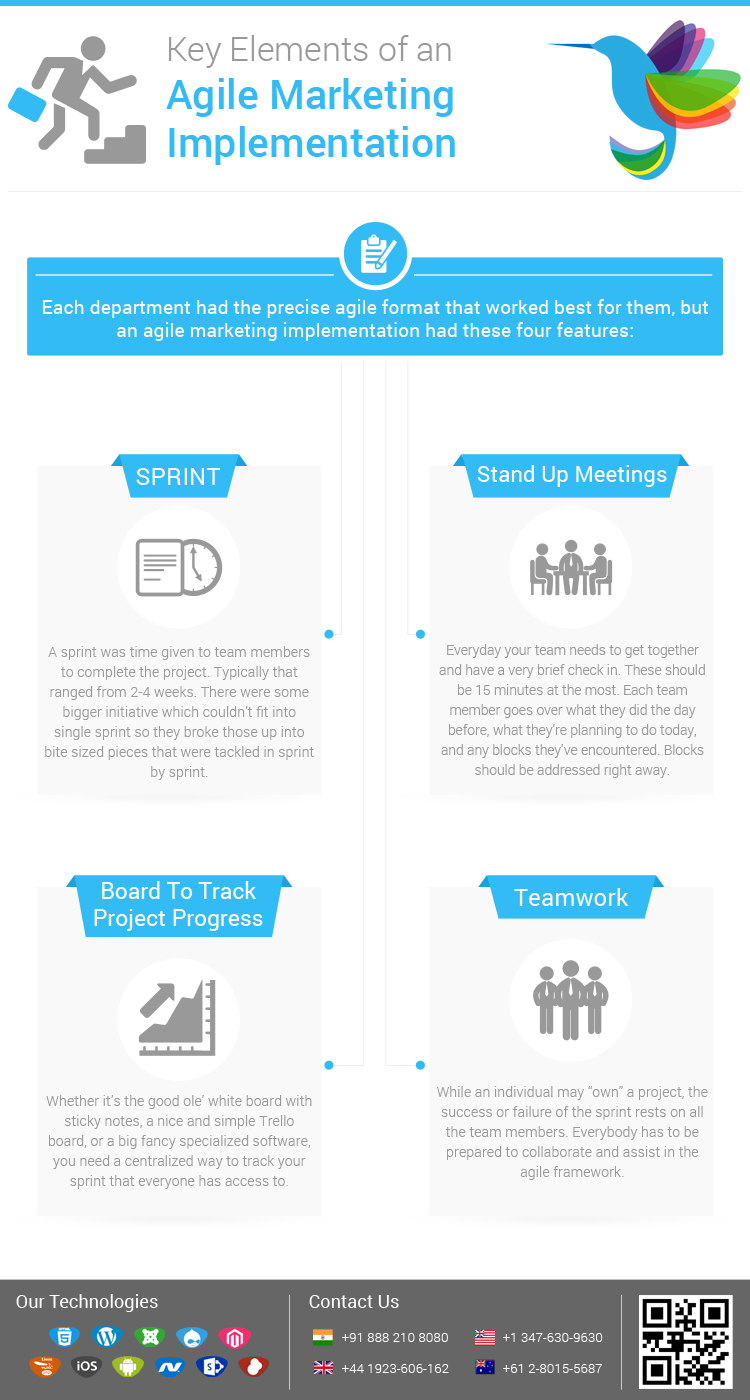 Agile marketing implementation – InfoGraphic
