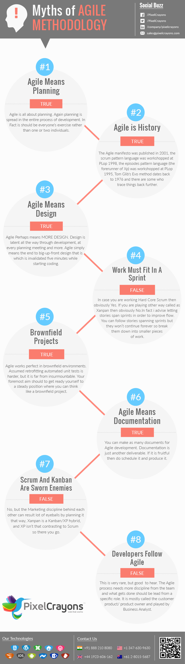 Myths of Agile methodology – Infographic