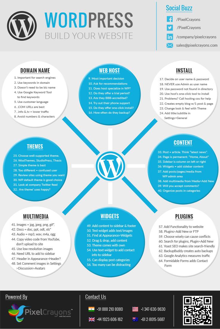 WordPress – Build Your Website (Infographic)
