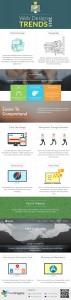 Web Designing Trends 2015