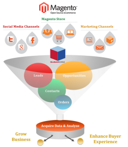 Advantages of Magento-CRM Integration