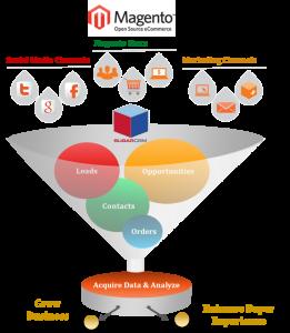 Advantages of Magento-CRM Integration