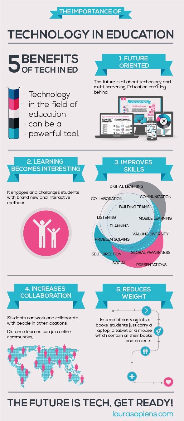 The-Importance-Of-Technology-In-Education