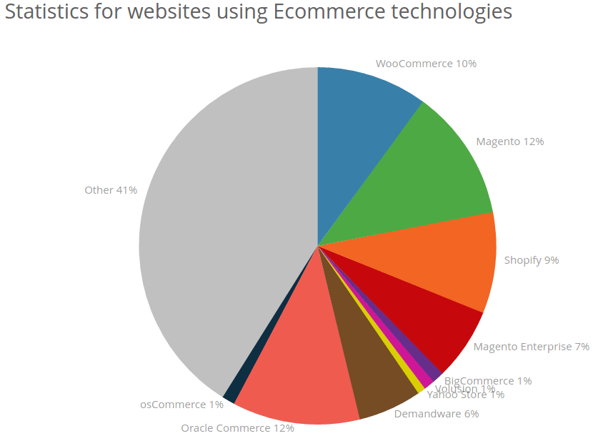 Ecommerce technologies Web Usage Statistics