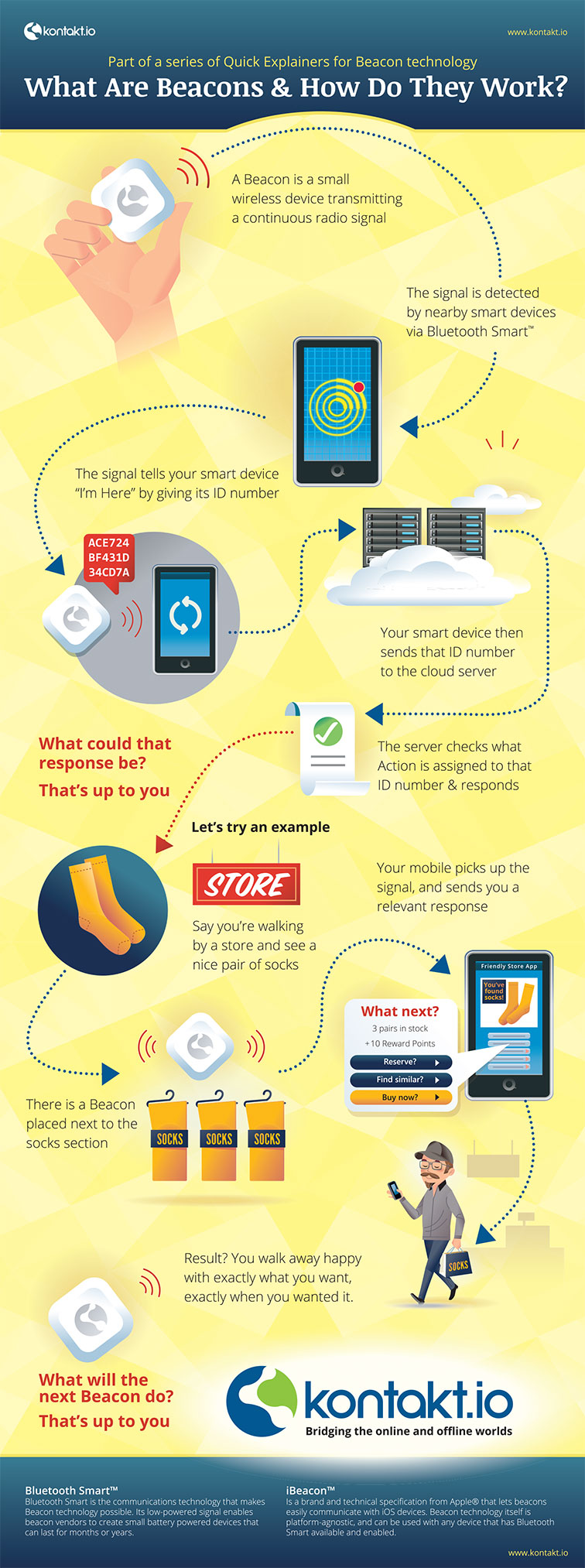 What are Beacons? How Do They Help Businesses? [Infographic]