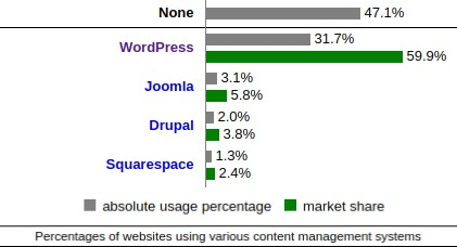 percentage of websites using different CMS