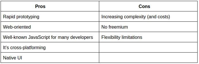 Titanium Appcelerator Pros & Cons