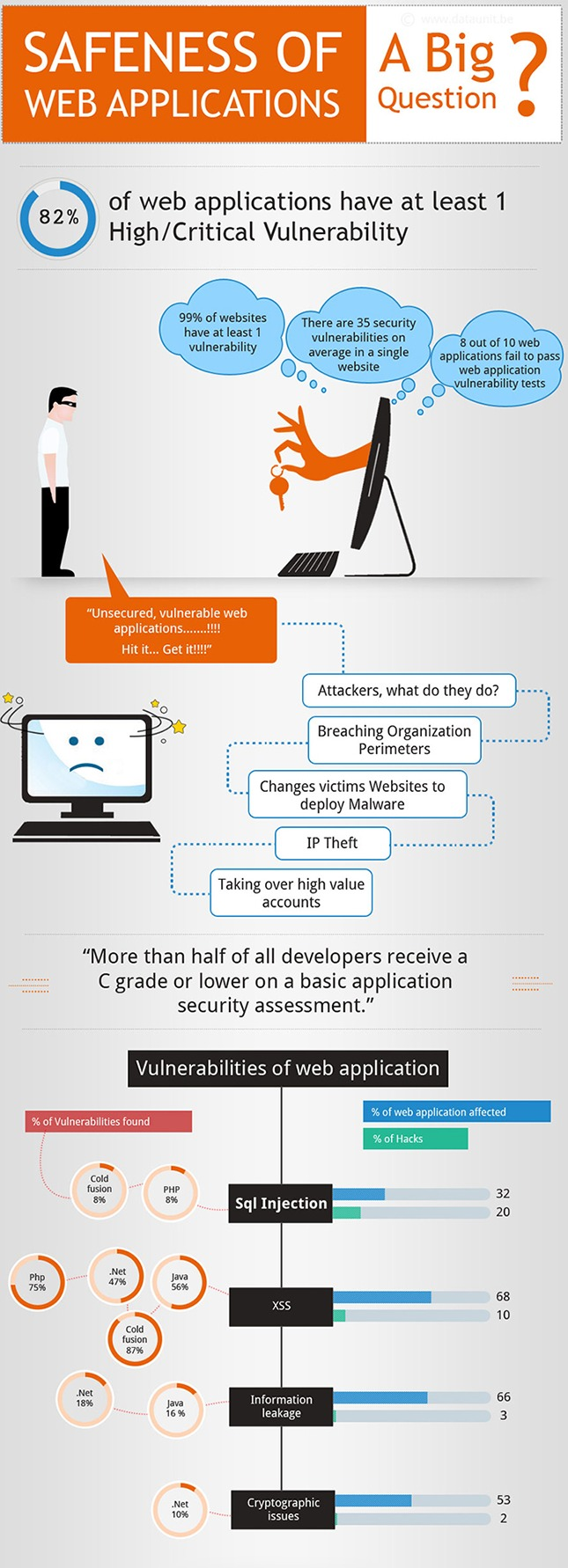 infographic The Safeness of web applications