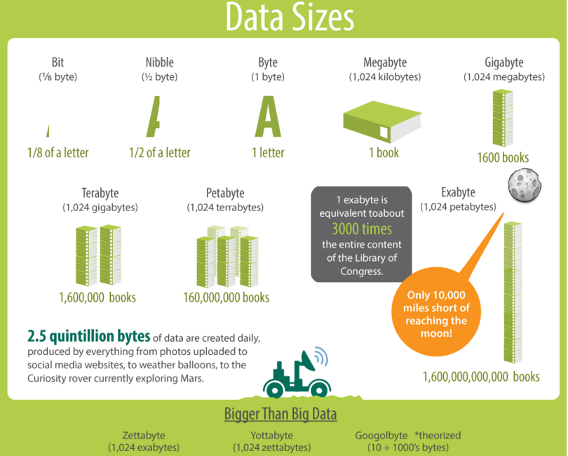 big data size