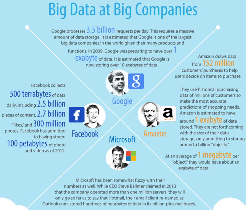 bigdata at big companies