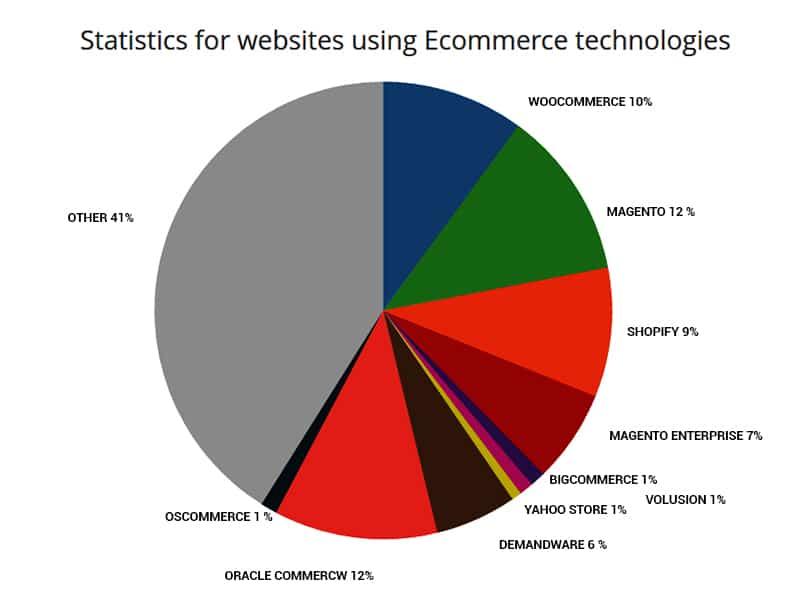 statistics-for-website-using-ecommerce