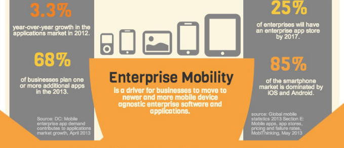 Enterprise Mobile App Development Facts and Stats