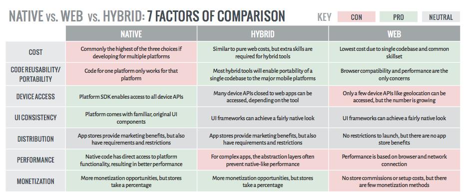 native-hybrid-app-development