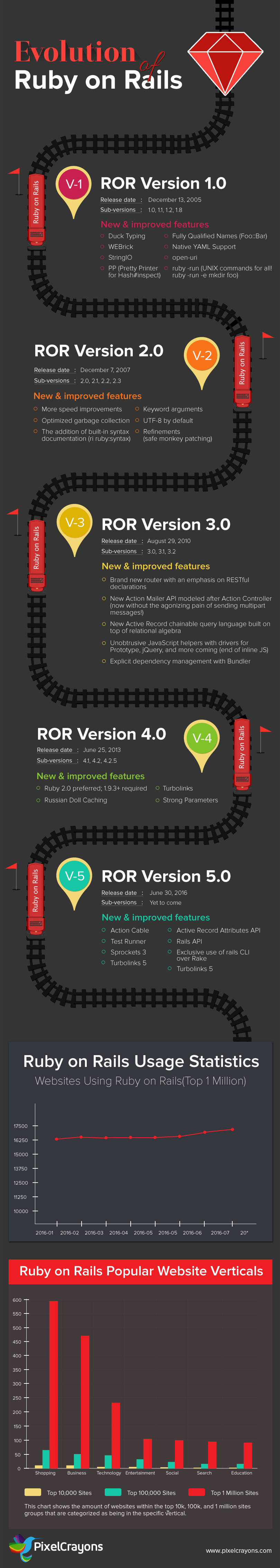 RoR_Infographic