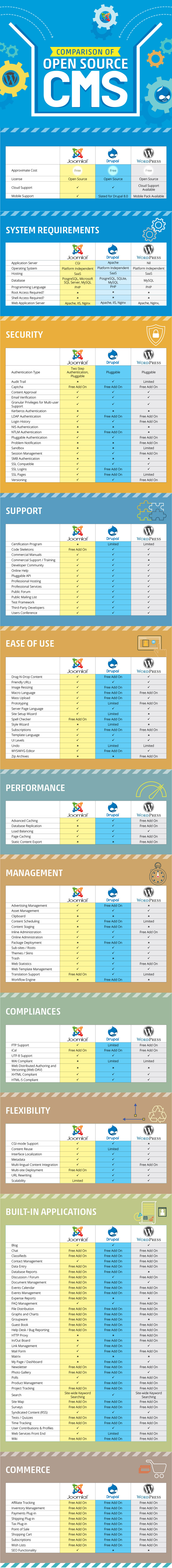 Infographics_Open_Source_CMS_comparison.