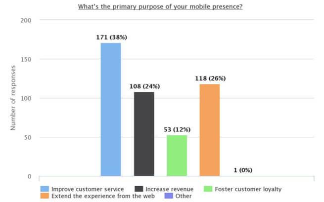 mobile-presence
