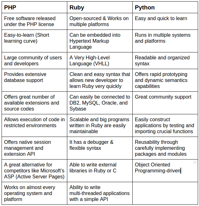 PHP_vs_Ruby_vs_Python_Advantages_Pros