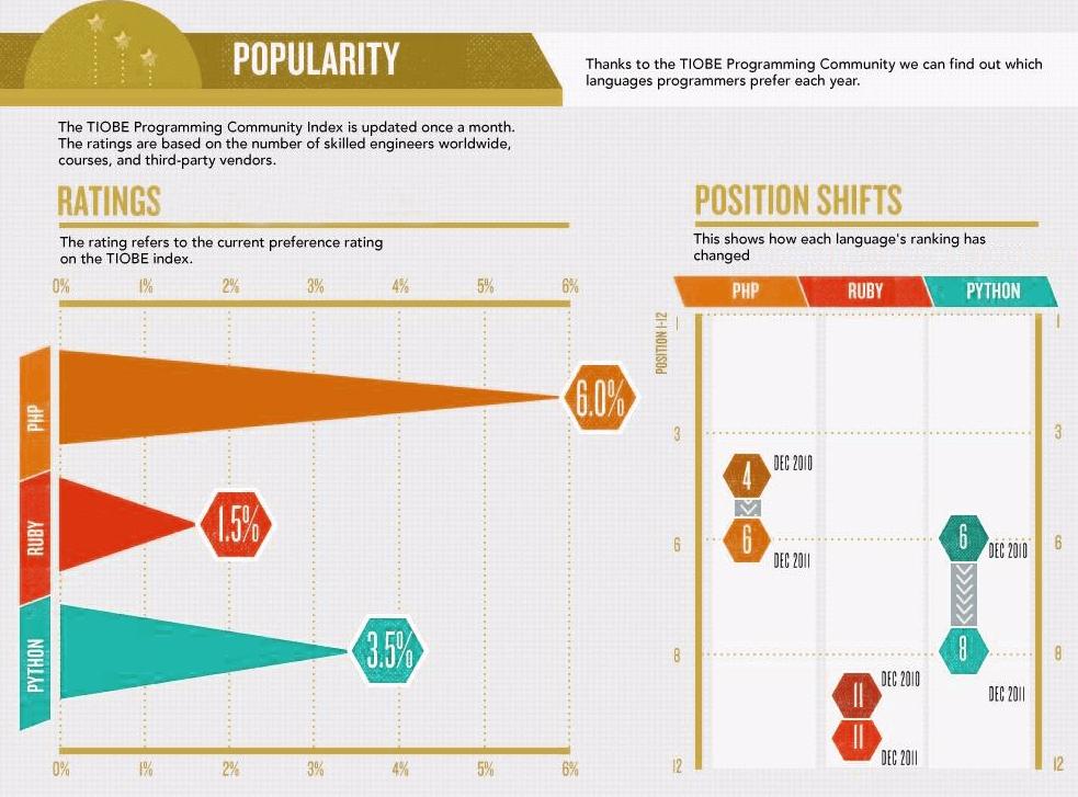 php-vs-python-vs-ruby-popularity