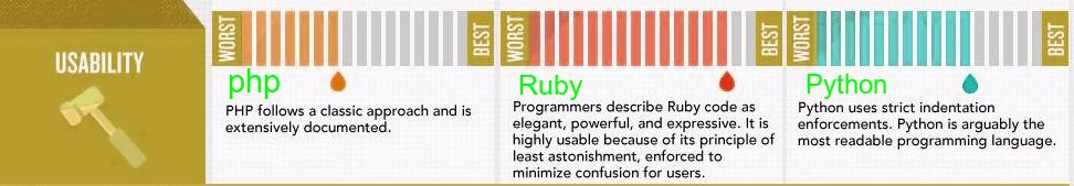 php-vs-python-vs-ruby-usability