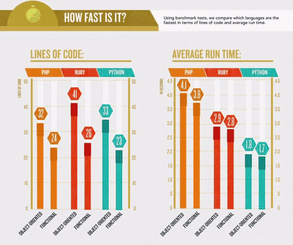 php-vs-python-vs-ruby-performance