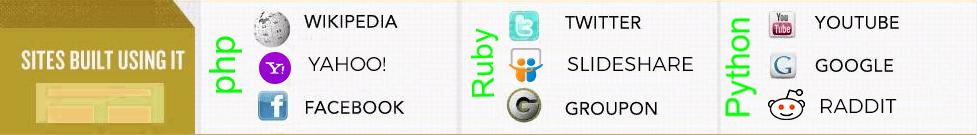 php-vs-python-vs-ruby-websites-built-on-webistes