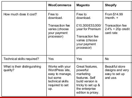 WooCommerce vs Magento vs Shopify: Price