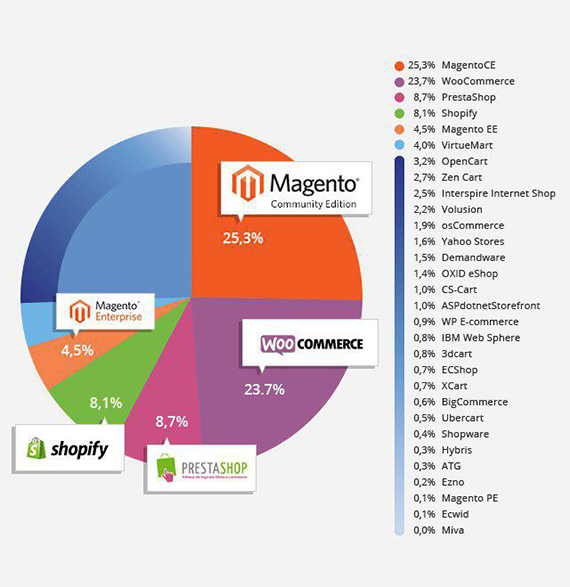 WooCommerce vs Magento vs Shopify: market share
