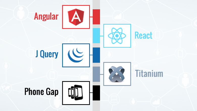 Angular vs React vs JQuery vs Titanium vs PhoneGap